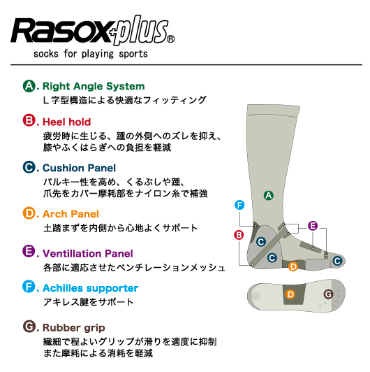 rasox+ スポーツソックス